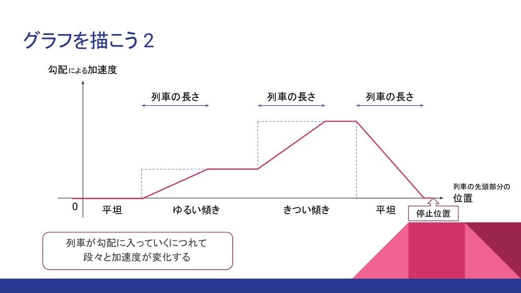 グラフを描こう 2 勾配による加速度 位置 0 平坦 ゆるい傾き きつい傾き 平坦 停止位置 ...