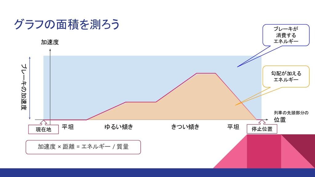 グラフの面積を測ろう 加速度 位置 平坦 ゆるい傾き きつい傾き 平坦 停止位置 列車の先頭部...