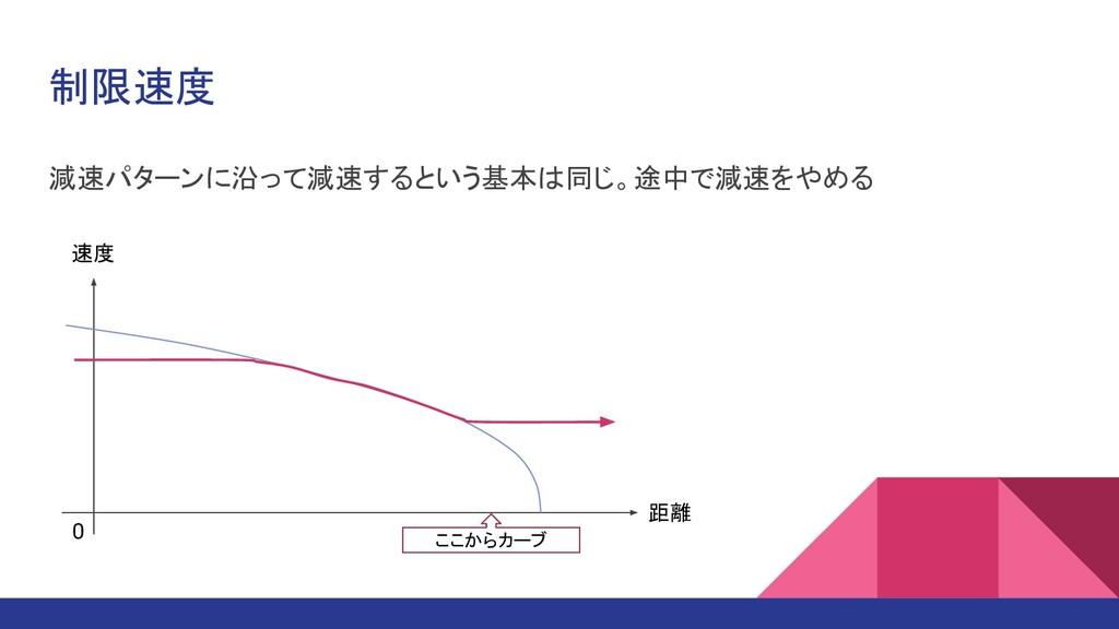 制限速度 減速パターンに沿って減速するという基本は同じ。途中で減速をやめる 距離 速度 0 こ...