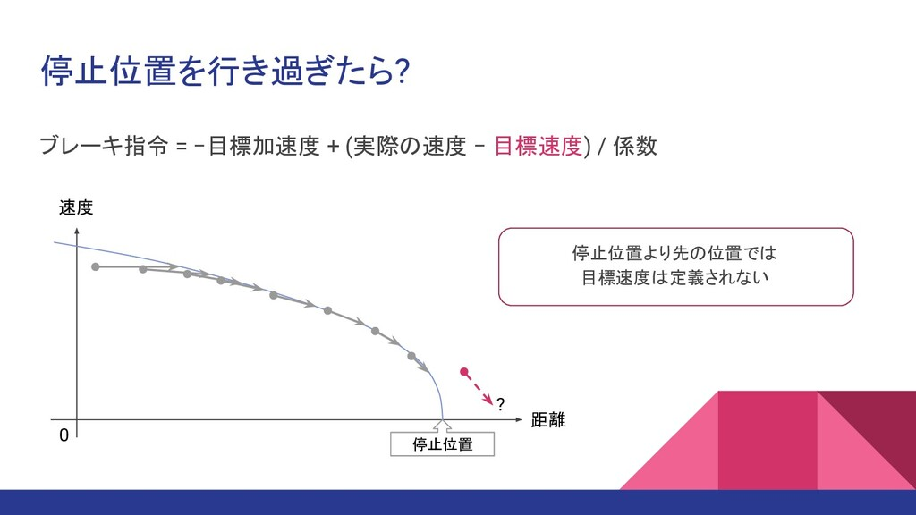 停止位置を行き過ぎたら? 距離 速度 停止位置 0 ブレーキ指令 = −目標加速度 + (実際...