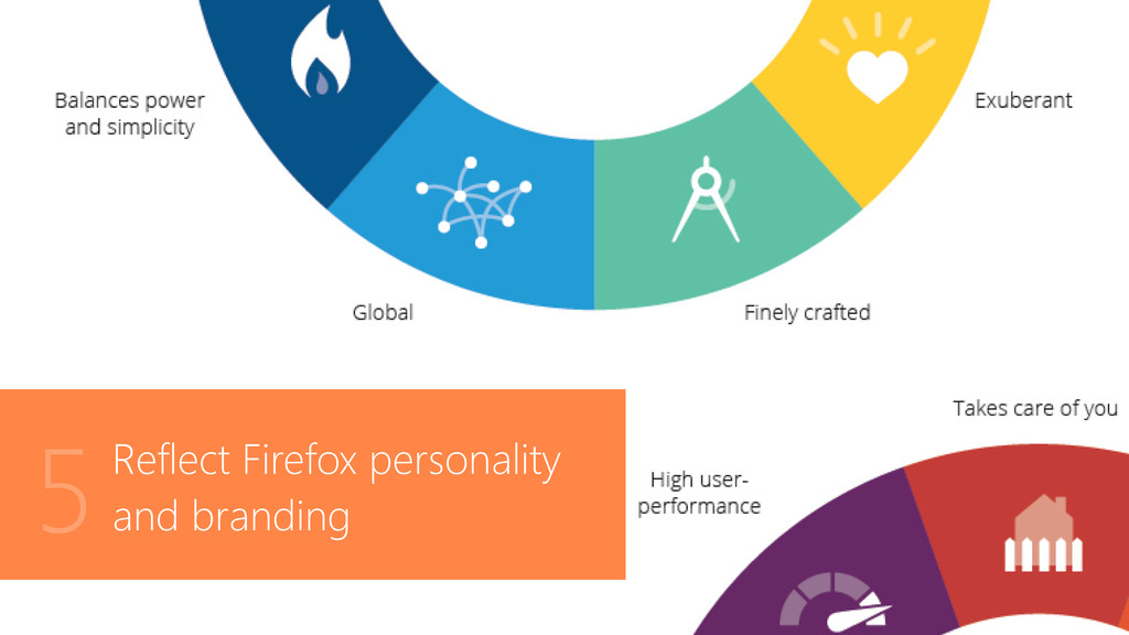 Reflect Firefox personality and branding 5
