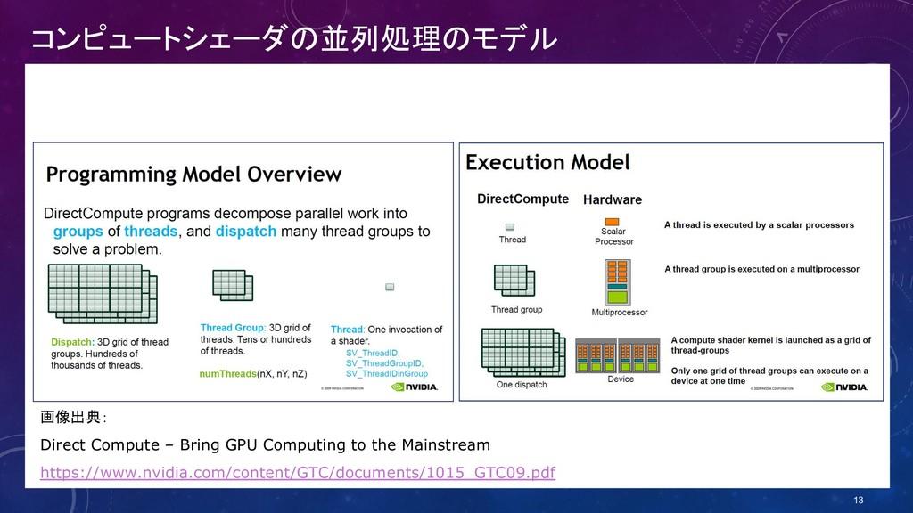 コンピュートシェーダの並列処理のモデル 画像出典: Direct Compute – Brin...