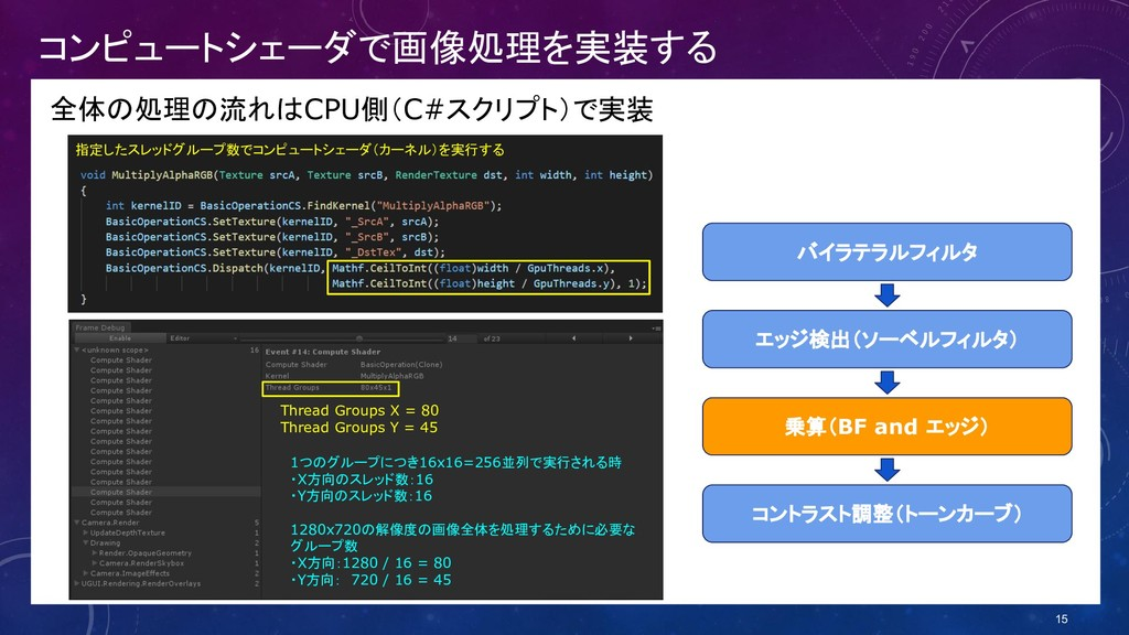 コンピュートシェーダで画像処理を実装する 全体の処理の流れはCPU側(C#スクリプト)で実装 ...