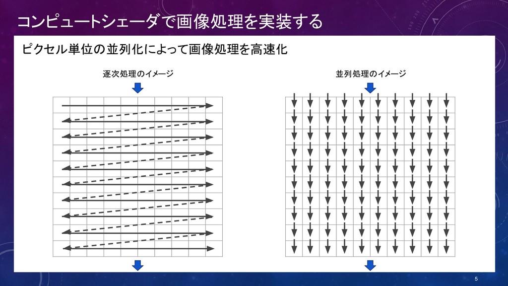 コンピュートシェーダで画像処理を実装する ピクセル単位の並列化によって画像処理を高速化 5 逐...