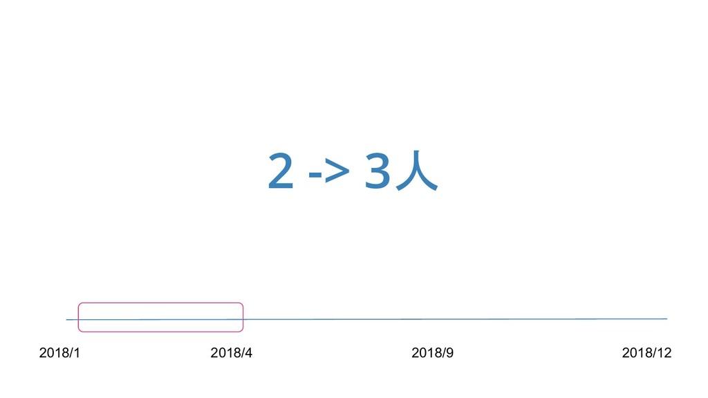 2 -> 3人 2018/1 2018/4 2018/9 2018/12