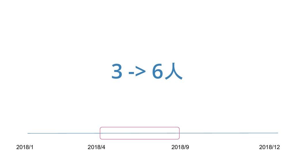 3 -> 6人 2018/1 2018/4 2018/9 2018/12