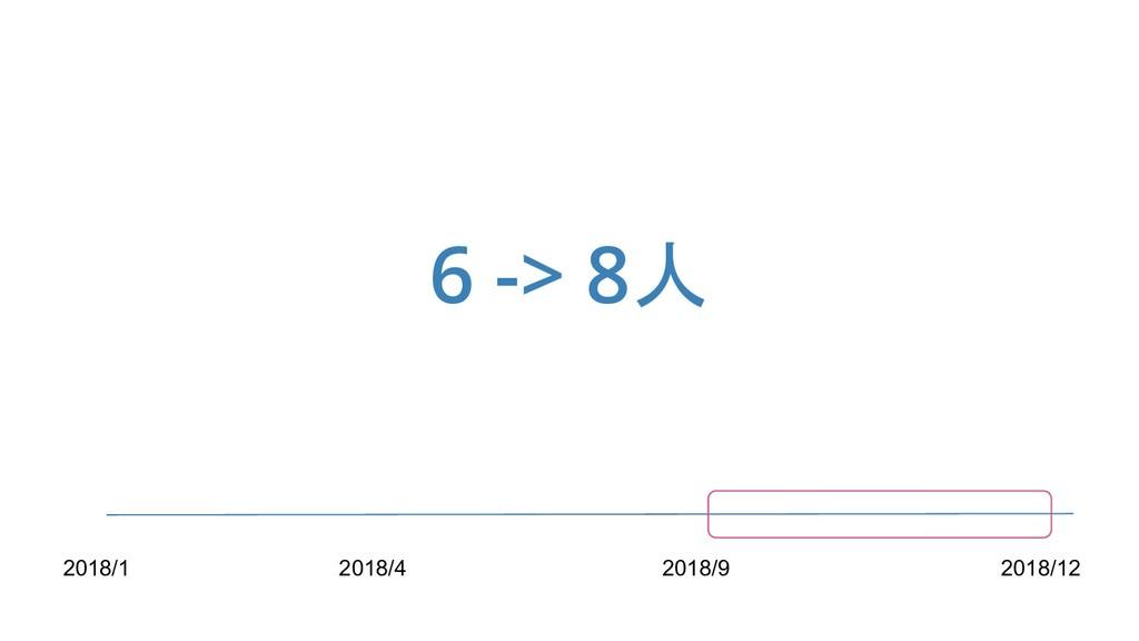 6 -> 8人 2018/1 2018/4 2018/9 2018/12