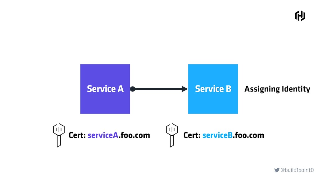 @build1point0  Service A Service B Assigning I...
