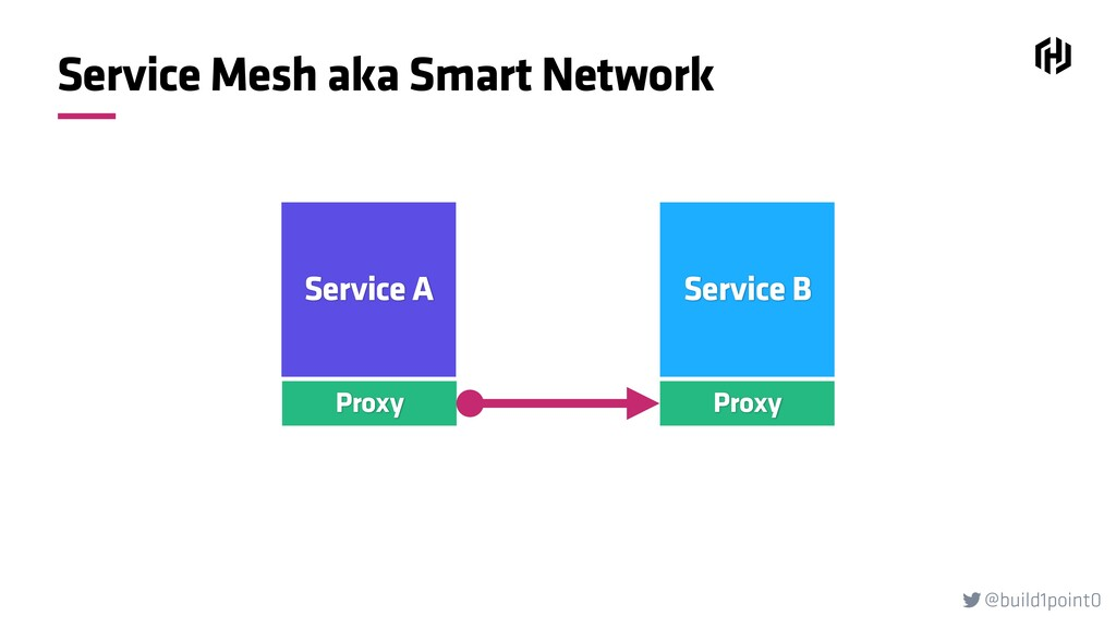 @build1point0  Service Mesh aka Smart Network ...