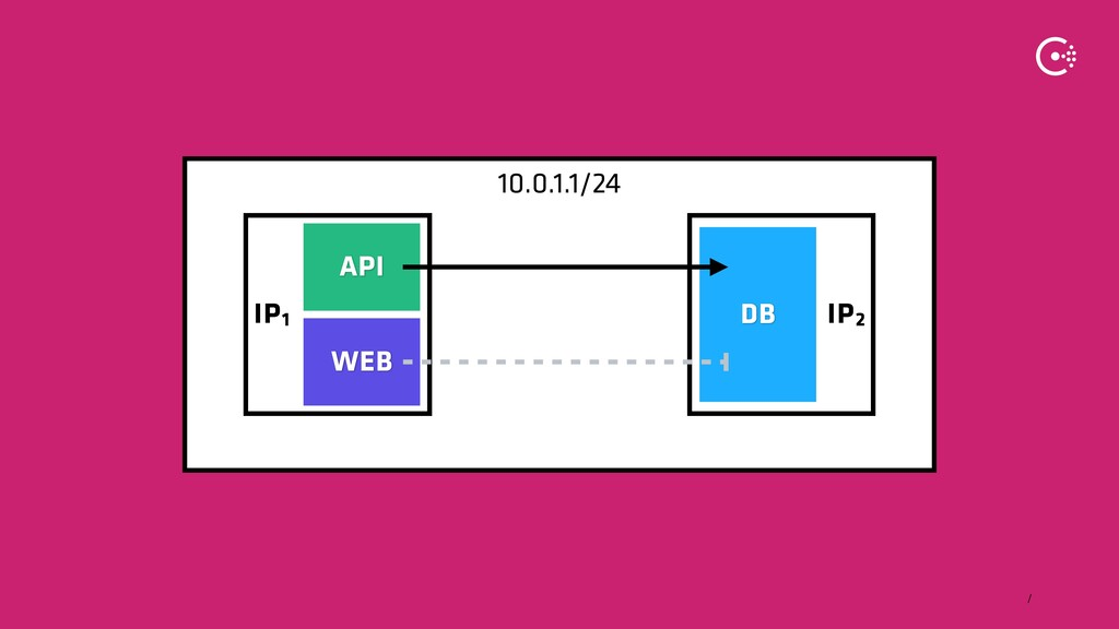 ∕ 10.0.1.1/24 IP2 IP1 WEB DB API