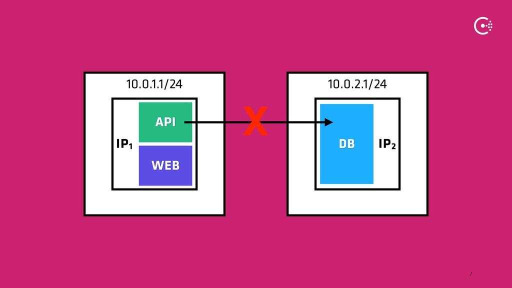∕ 10.0.2.1/24 10.0.1.1/24 IP2 IP1 WEB DB API X