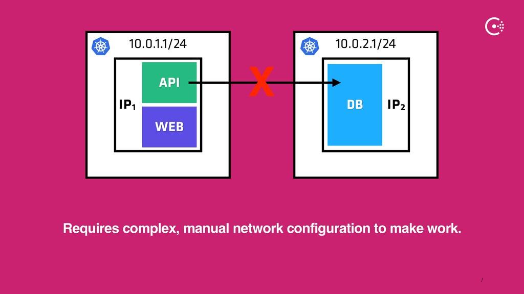 ∕ 10.0.2.1/24 10.0.1.1/24 IP2 IP1 WEB DB API X ...