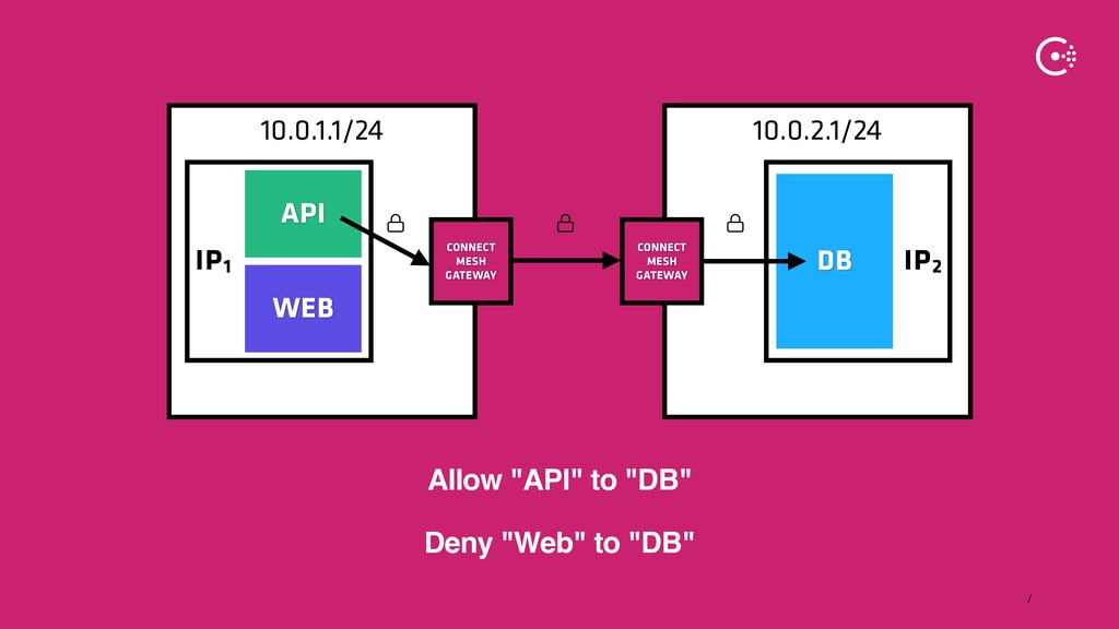 ∕ 10.0.2.1/24 10.0.1.1/24 IP2 IP1 WEB DB API CO...