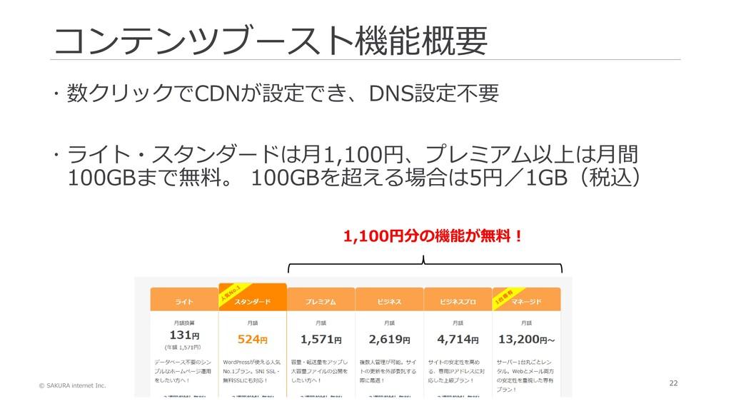 © SAKURA internet Inc. 22 コンテンツブースト機能概要  数クリック...