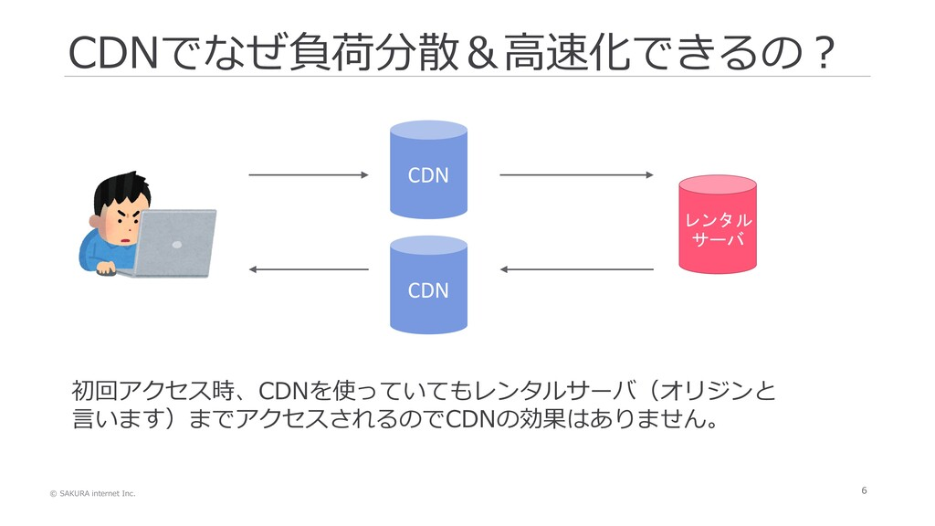 © SAKURA internet Inc. 6 CDNでなぜ負荷分散&高速化できるの? CD...