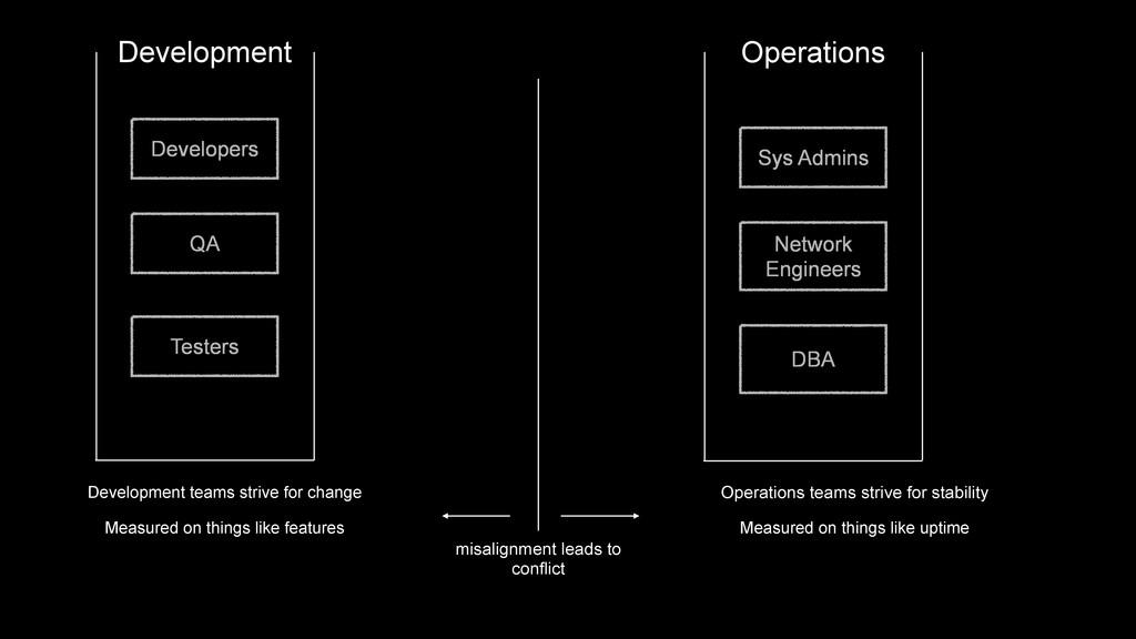 Development Developers QA Testers Operations Sy...