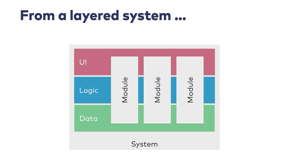 From a layered system … System Logic Data UI Mo...