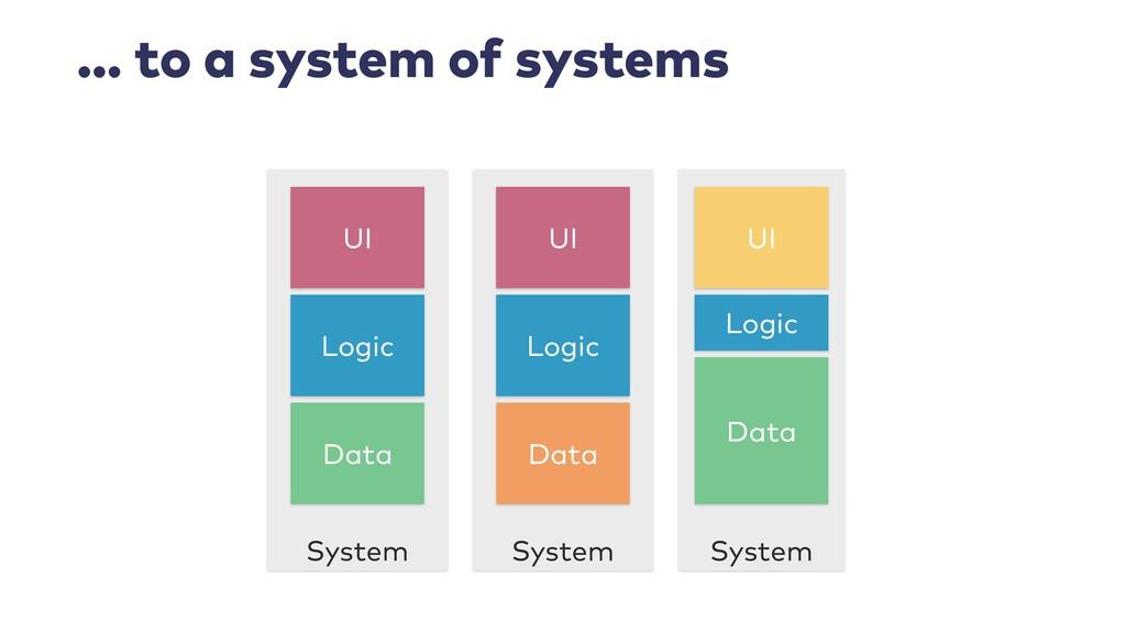 … to a system of systems System System System L...