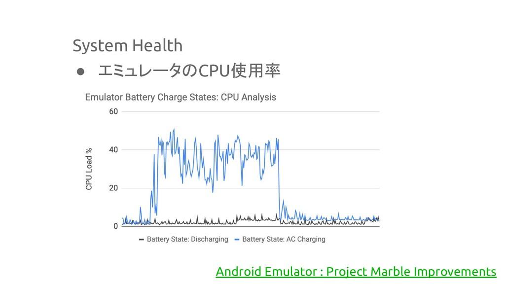 System Health ● エミュレータのCPU使用率 Android Emulator ...
