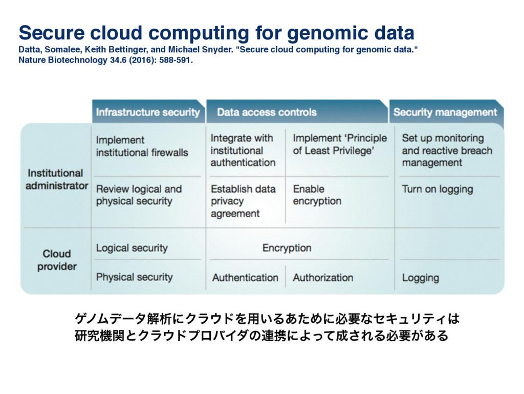 Secure cloud computing for genomic data! Datta,...