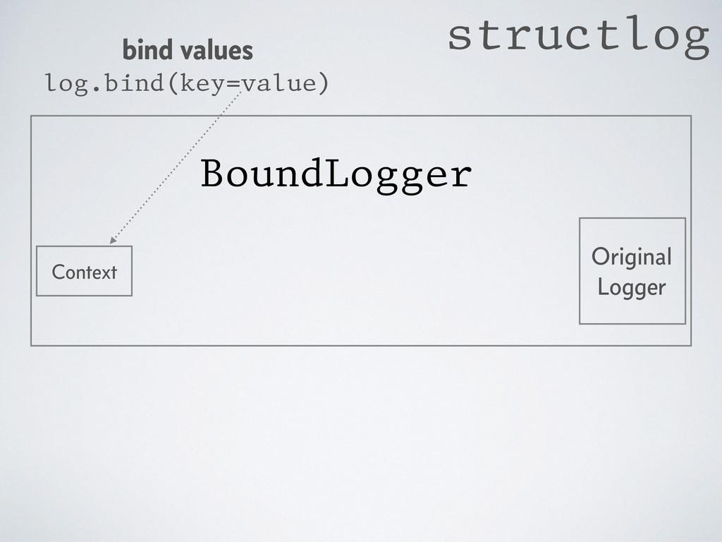 Original Logger BoundLogger bind values log.bin...