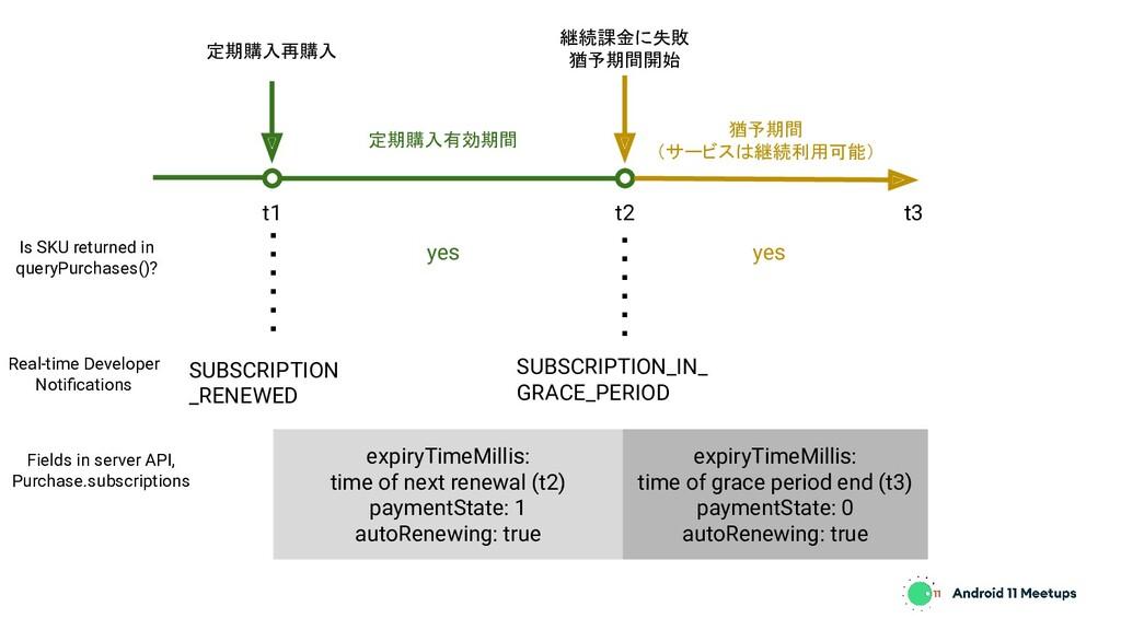 定期購入再購入 継続課金に失敗 猶予期間開始 猶予期間 (サービスは継続利用可能) t1 t2...