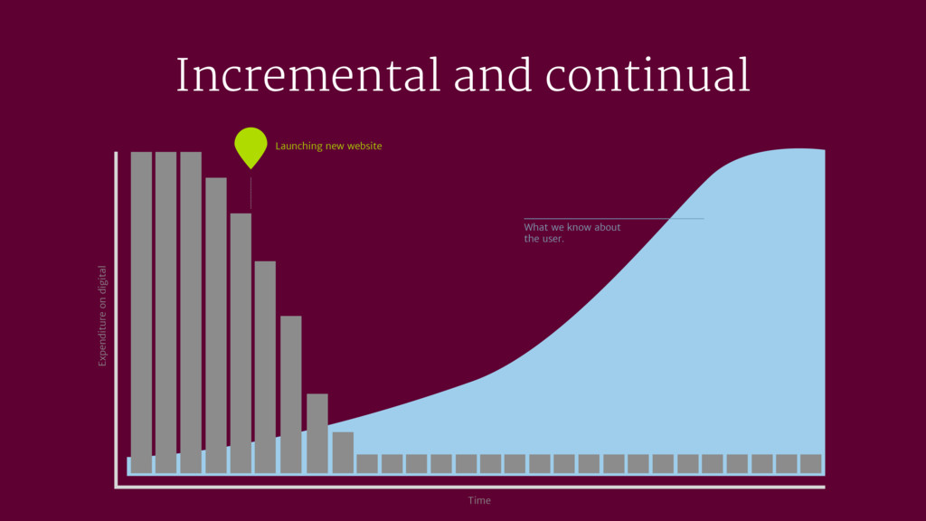 Incremental and continual Time Expenditure on d...