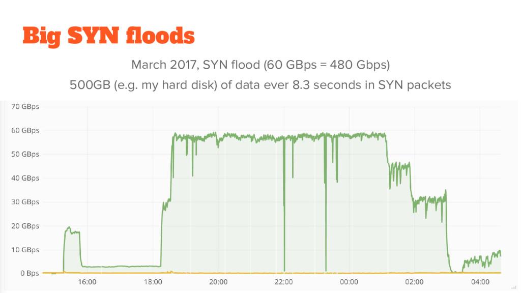 Big SYN floods March 2017, SYN flood (60 GBps =...