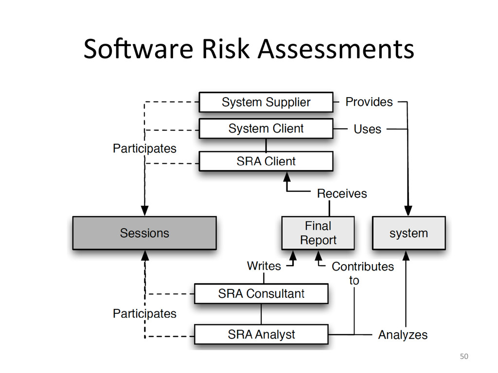 So7ware	