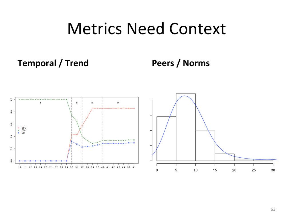 Metrics Need Context  Temporal / ...