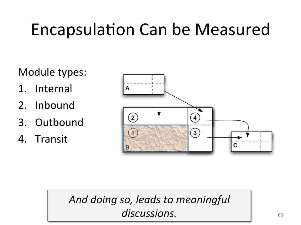 EncapsulaUon Can be Measured  Modul...