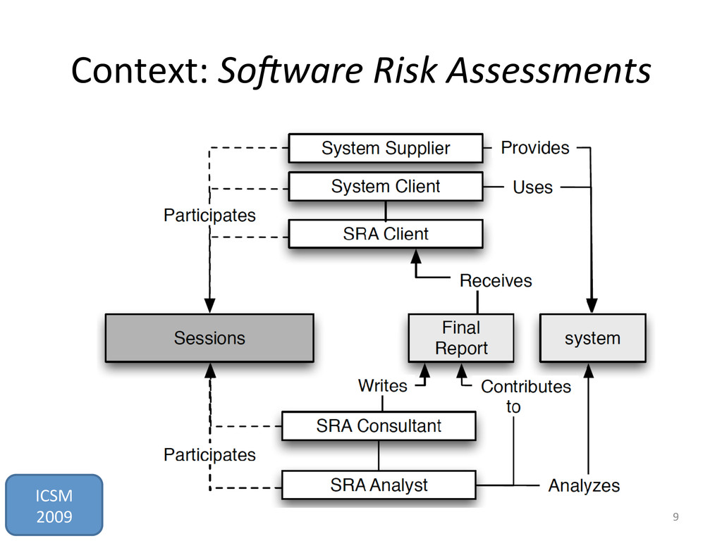 Context:	