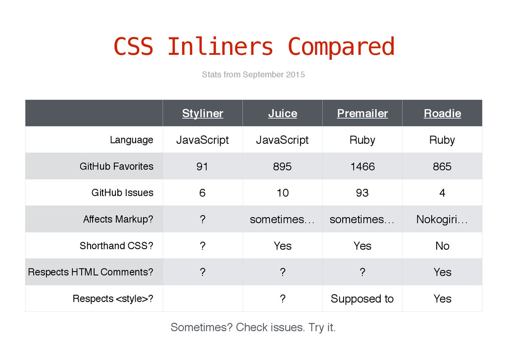 CSS Inliners Compared Styliner Juice Premailer ...