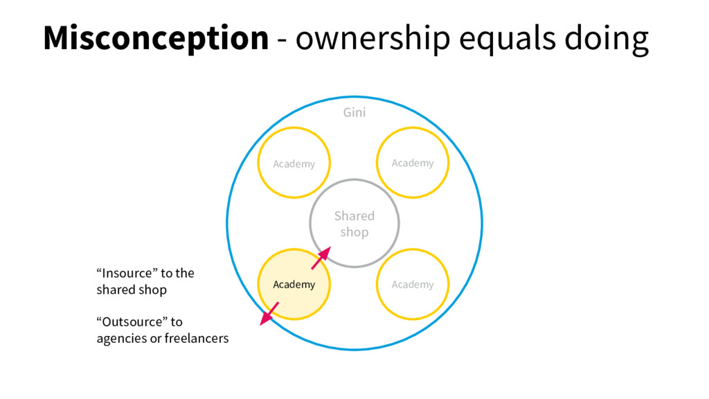 Misconception - ownership equals doing Shared s...