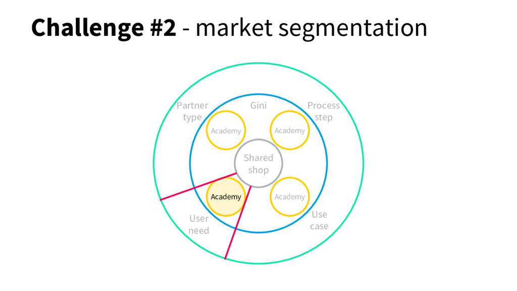 Challenge #2 - market segmentation Shared shop ...