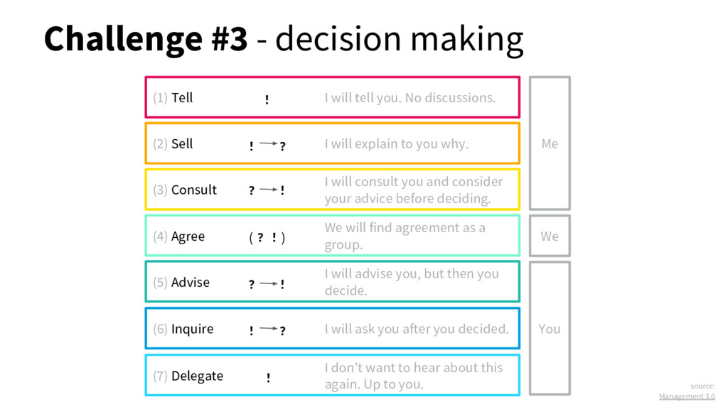 Challenge #3 - decision making (1) Tell I will ...