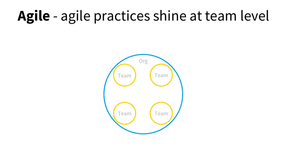 Agile - agile practices shine at team level Org...