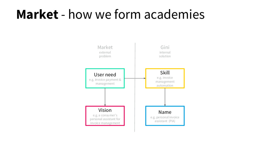 Market - how we form academies Vision e.g. a co...