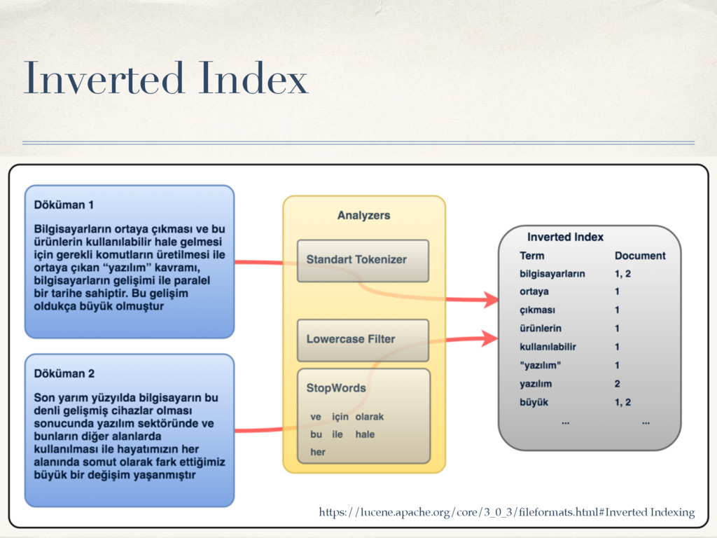 Inverted Index https://lucene.apache.org/core/3...