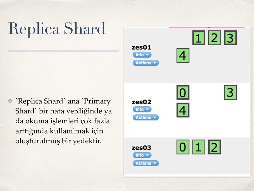 Replica Shard ✤ `Replica Shard` ana `Primary Sh...