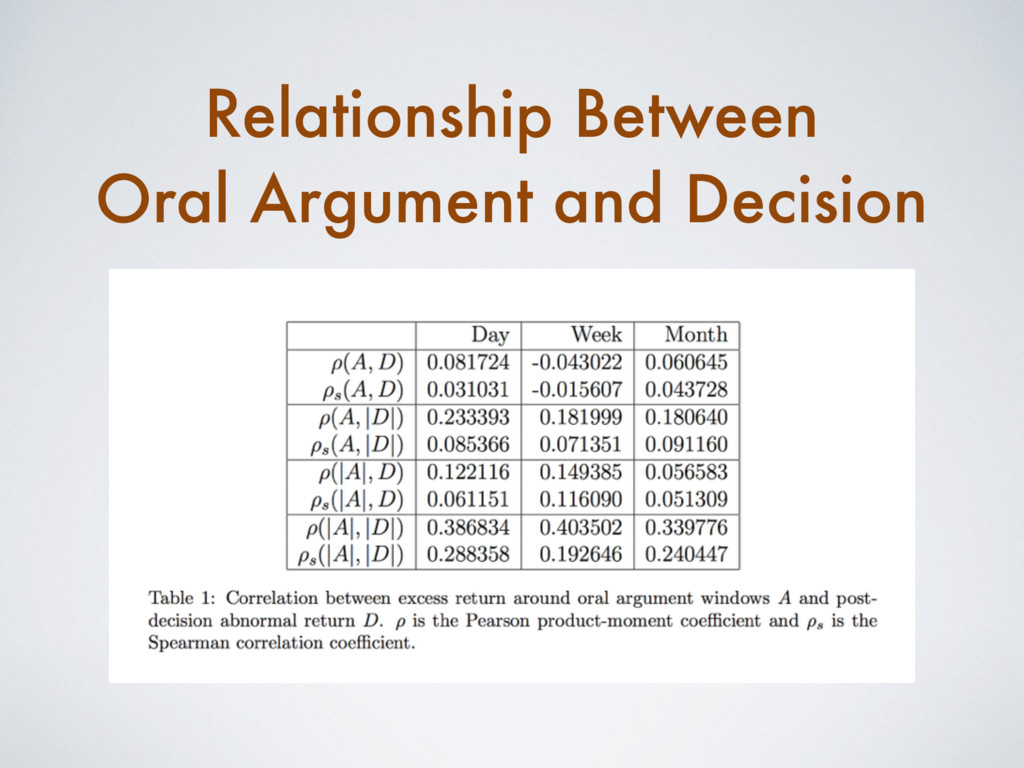 Relationship Between Oral Argument and Decision