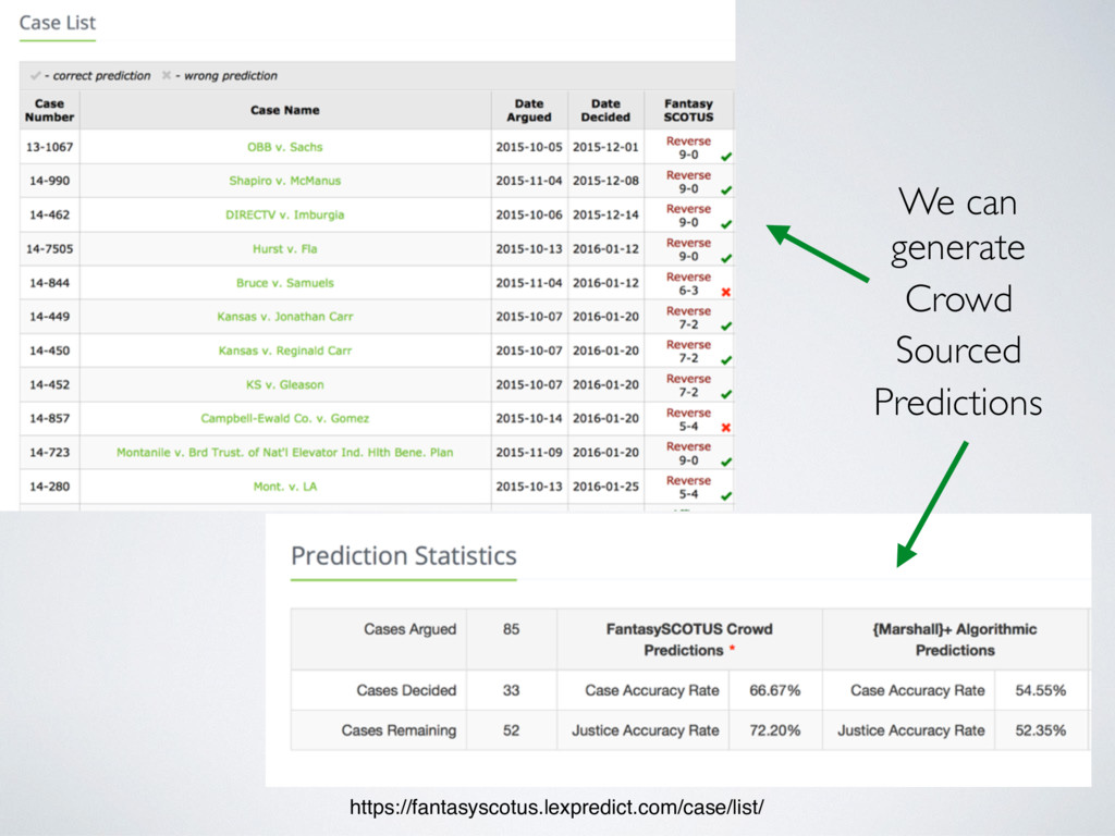 https://fantasyscotus.lexpredict.com/case/list/...