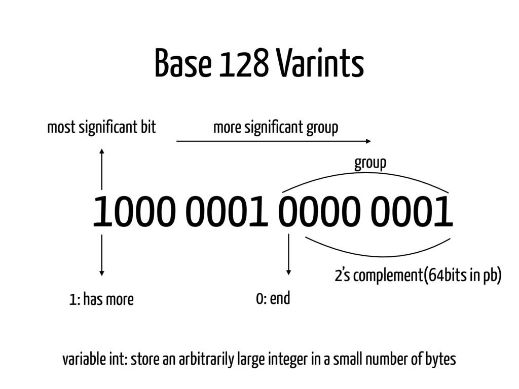 Base 128 Varints 1000 0001 0000 0001 1: has mor...