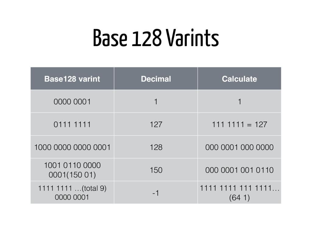 Base 128 Varints 0000 0001 1 Base128 varint Dec...