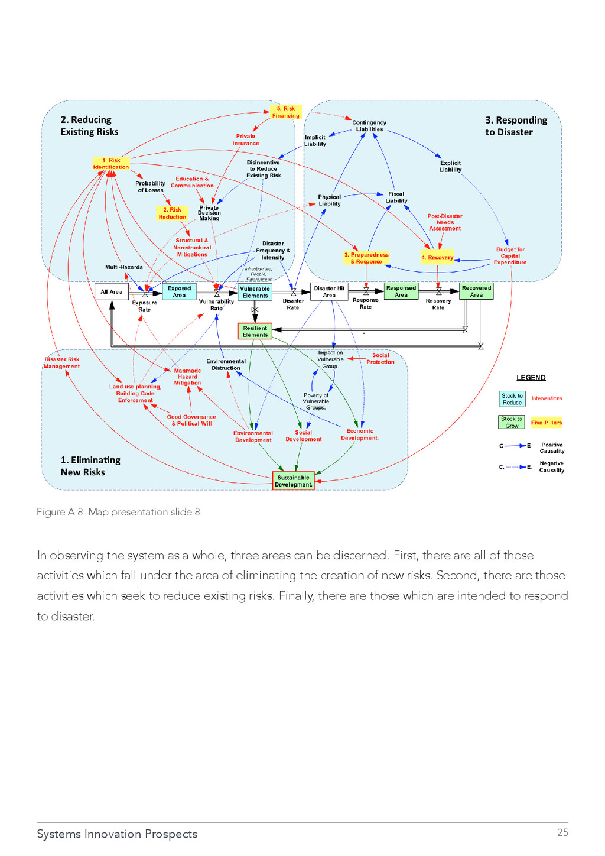 Systems Innovation Prospects 25 Figure A.8. Map...
