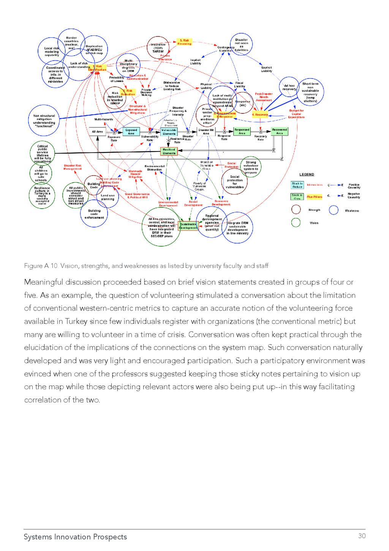 Systems Innovation Prospects 30 Figure A.10. Vi...