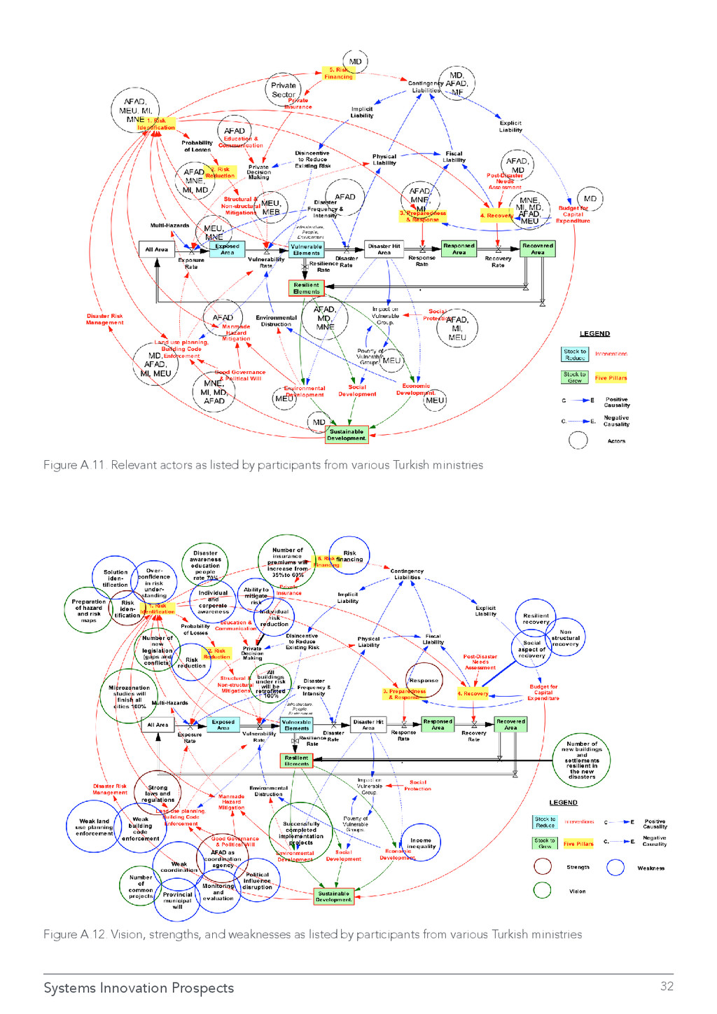 Systems Innovation Prospects 32 Figure A.11. Re...