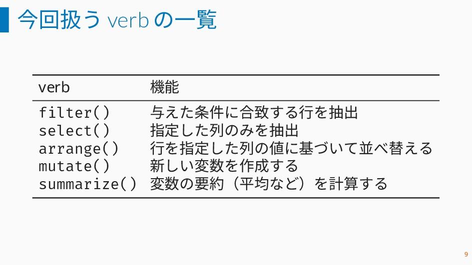 今回扱う verb の一覧 verb 機能 filter() 与えた条件に合致する行を抽出 s...
