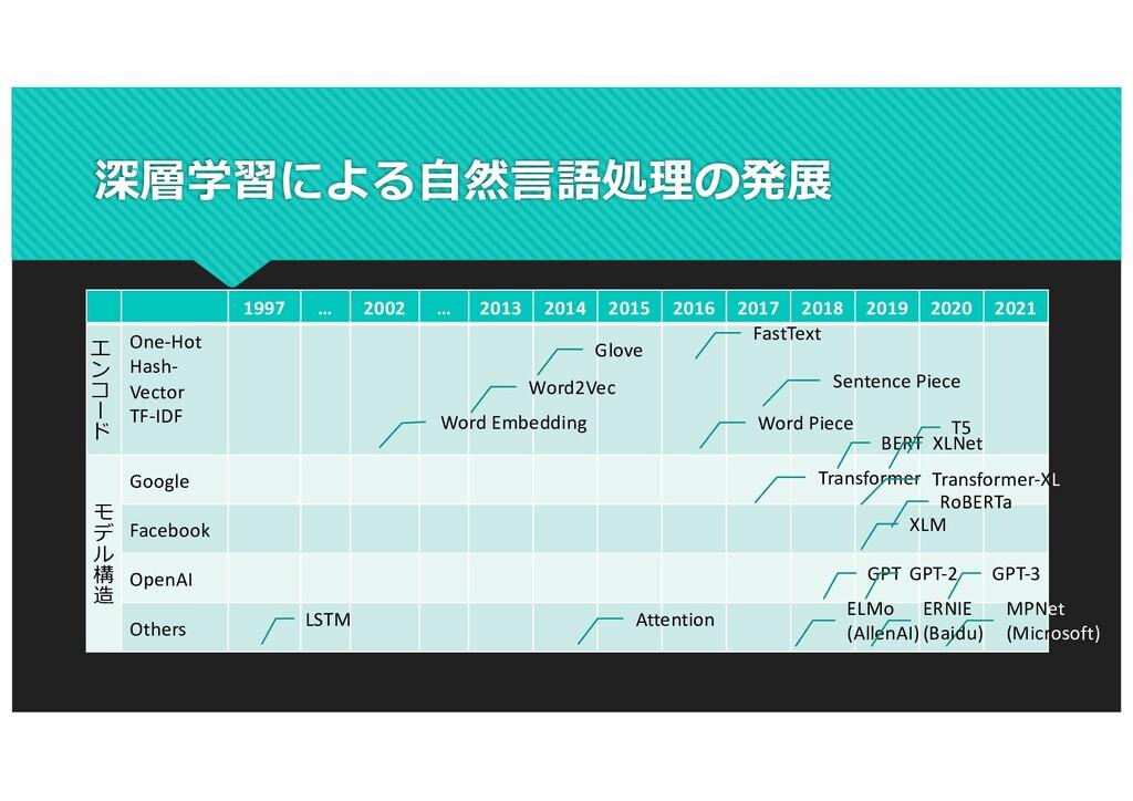 深層学習による⾃然⾔語処理の発展 1997 … 2002 … 2013 2014 2015 2...