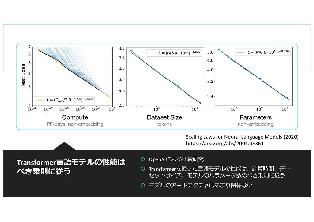 Transformer⾔語モデルの性能は べき乗則に従う Dataset Size token...